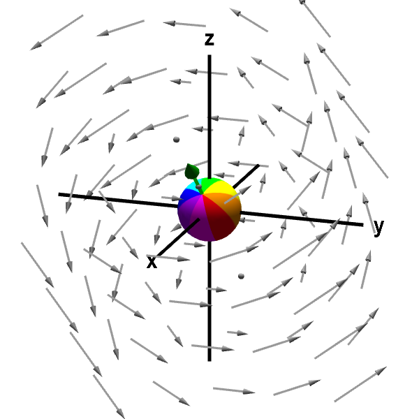 Applet: A rotating sphere indicating the presence of curl