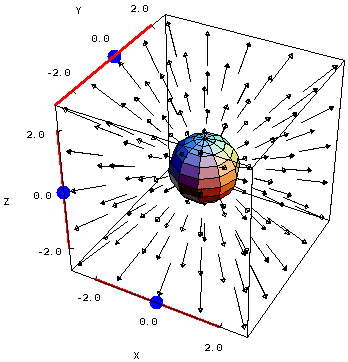 Applet: Movable sphere embedded in a divergent vector field