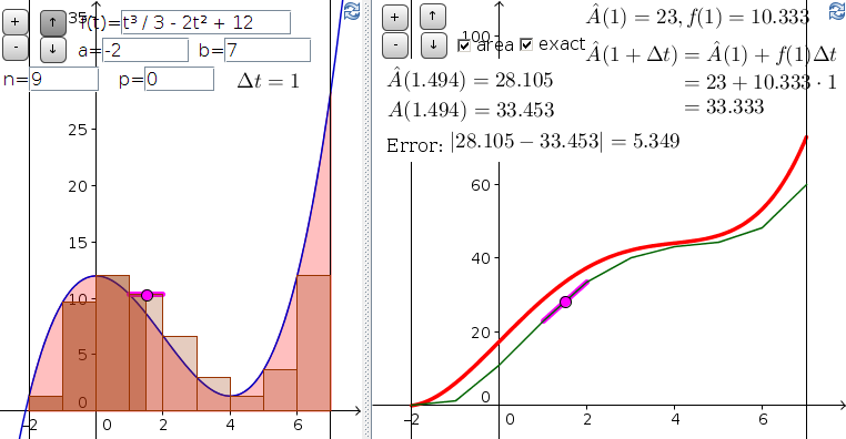 Applet: The Euler algorithm or approximating area with a Riemann sum