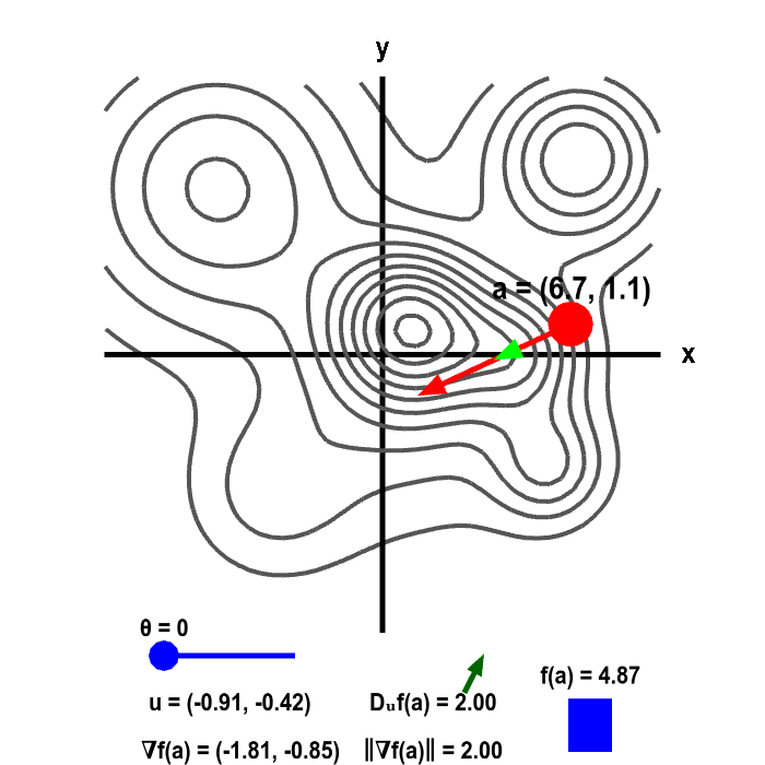 Applet: Gradient and directional derivative on a mountain shown as level curves