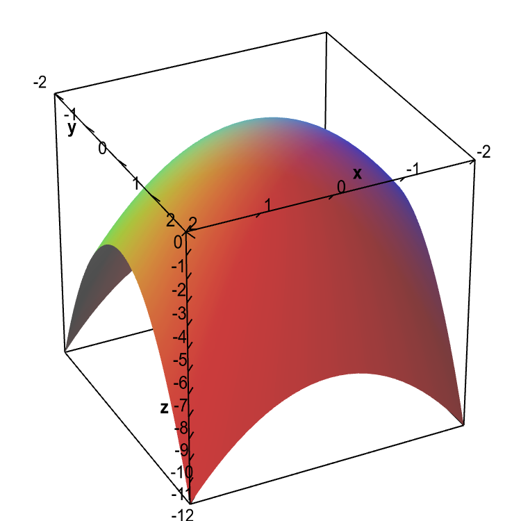 Applet: Graph of elliptic paraboloid