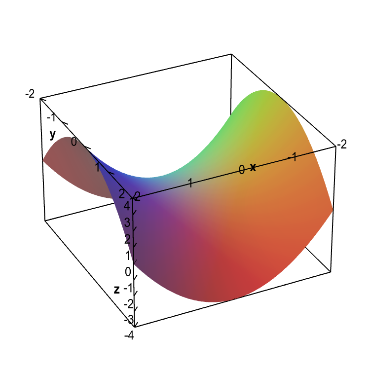Applet: Graph of a hyperbolic paraboloid