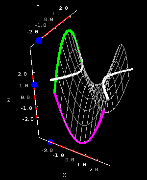 Applet: Hyperbolic paraboloid cross sections