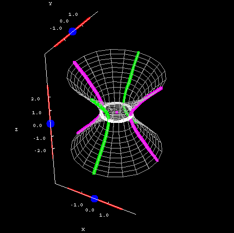 Applet: Hyperboloid of one sheet cross sections