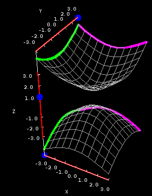 Applet: Hyperboloid of two sheets cross sections