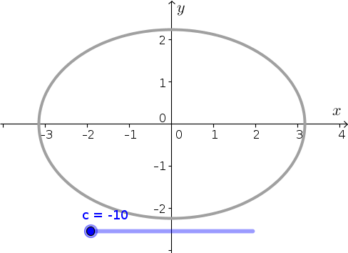 Applet: A level curve of an elliptic paraboloid