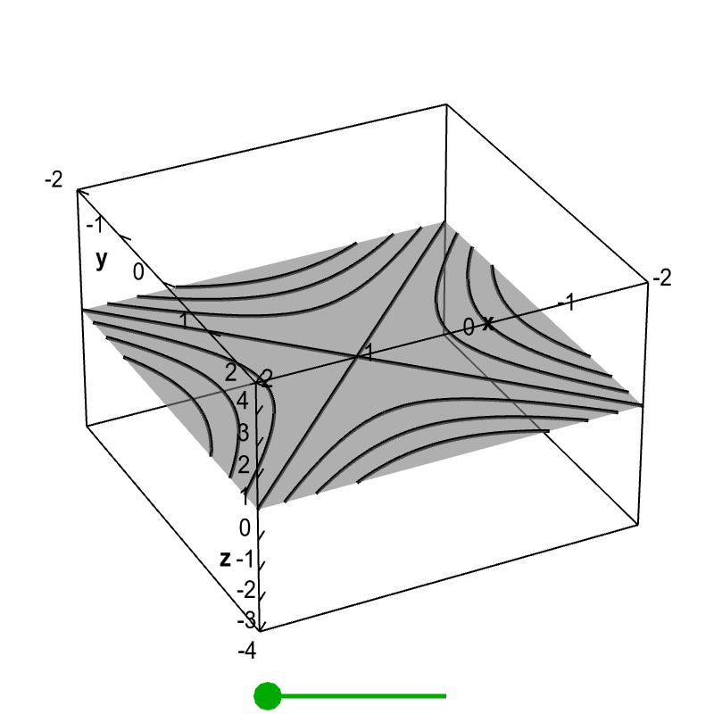 Applet: Level curves of a hyperbolic paraboloid
