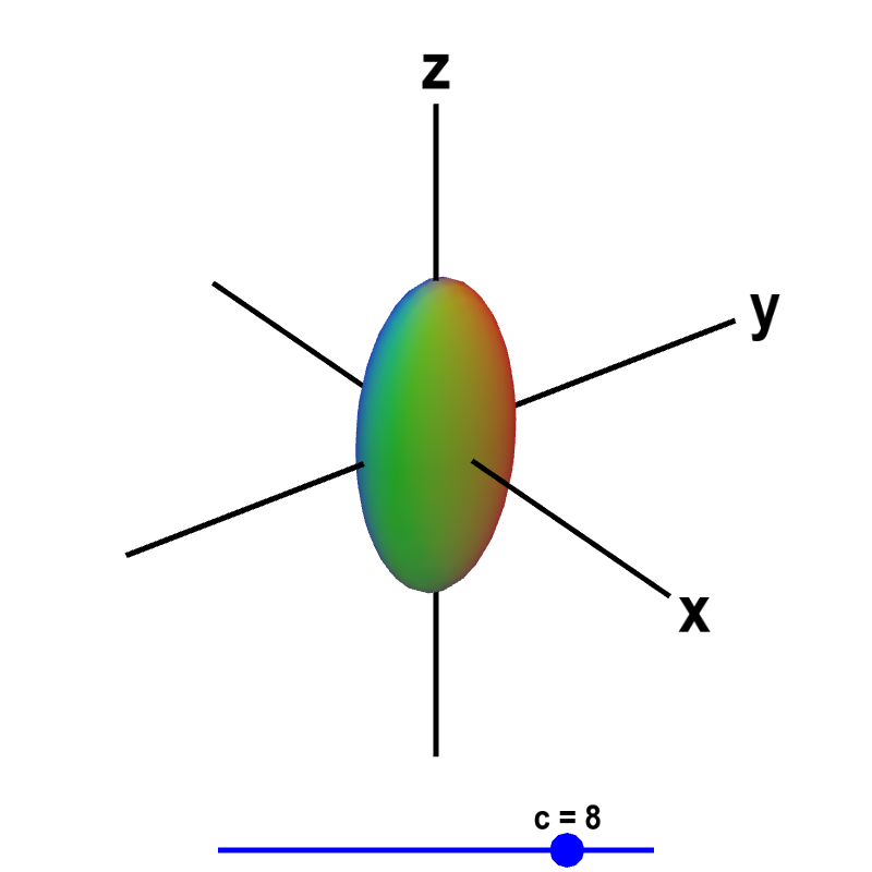 Applet: Level surface of a function of three variables