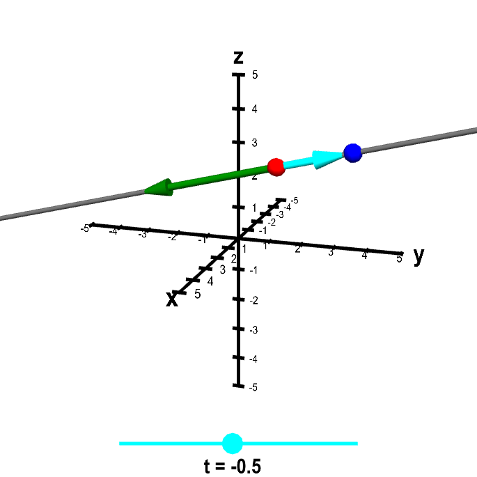 Applet: Line parametrization