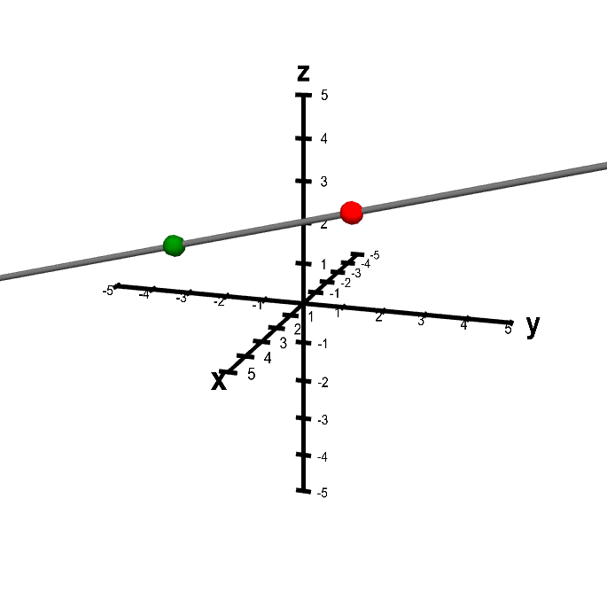 Applet: A line determined by two points