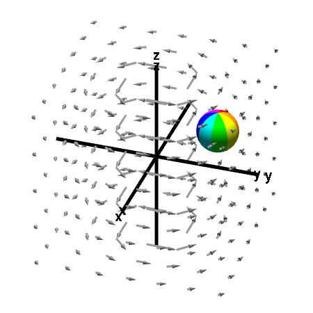 Applet: A nonrotating sphere indicating absence of curl