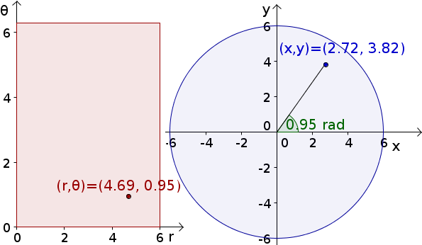 Applet: Polar coordinates with polar axes