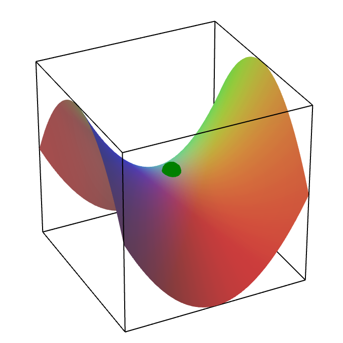 Applet: A saddle point of a function of two variables