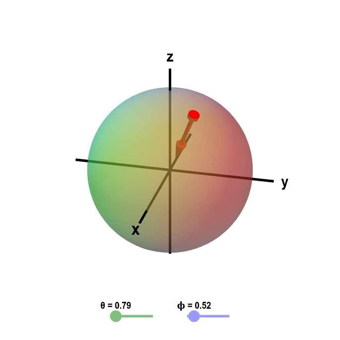 Applet: Sphere with inward normal vector