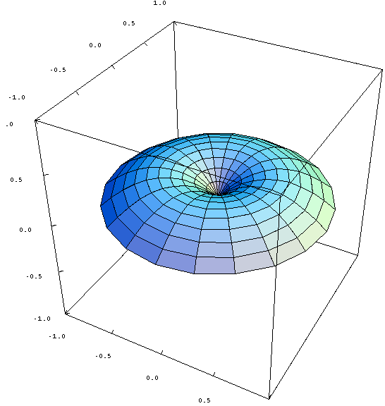 Applet: Choosing a surface in Stokes' theorem
