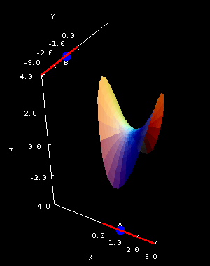 Applet: Hyperbolic paraboloid coefficients
