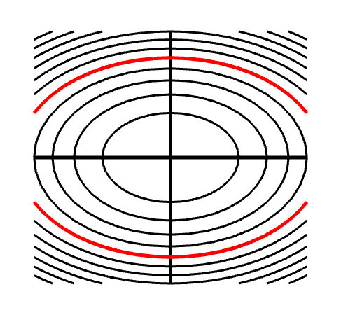 Applet: Level curves of an elliptic paraboloid shown with graph -- subapplet