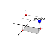 Cartesian coordinates of a point in three dimensions