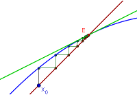 Cobwebbing and linear approximations around equilibria