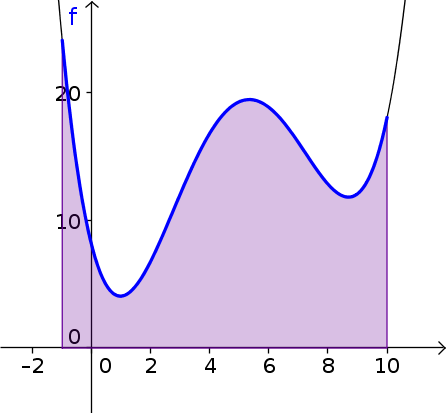Shaded area under a curve