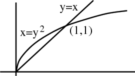 Example for area of region by double integral