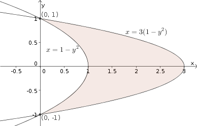 Example region bounded by parabolas for change of variables