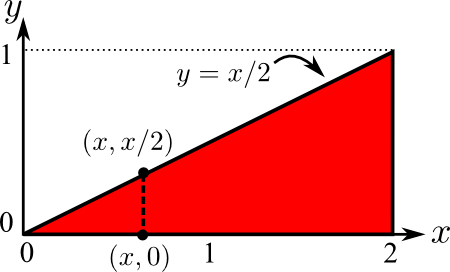 Double integral over triangular region, integrating x first