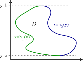 Double integral region where best to integrate x first with boundaries labeled