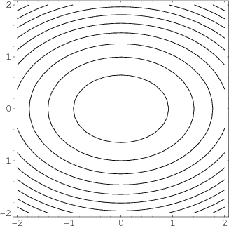 Elliptic paraboloid level curves