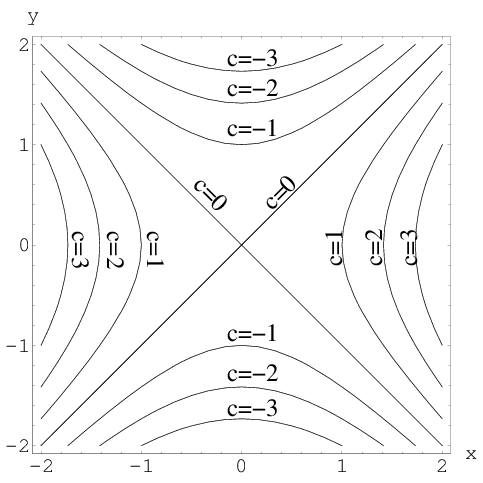 Level curves of a hyperbolic paraboloid