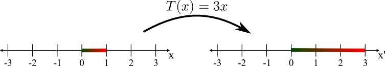 Stretching by the linear transformation T(x)=3x