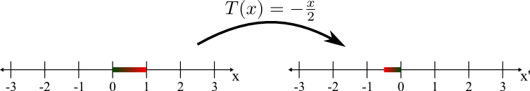Compressing and reflecting by the linear transformation T(x)=-x/2