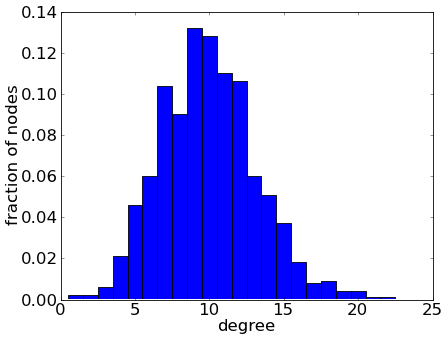 Degree distribution of an undirected Erdős–Rényi network