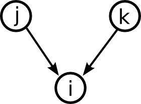 The convergent network motif