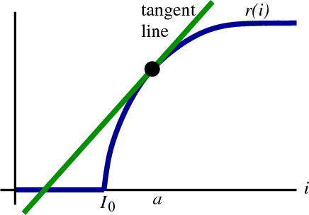 Neuron firing rate with kink and tangent line