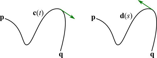 Two orientations of a parametrized curve