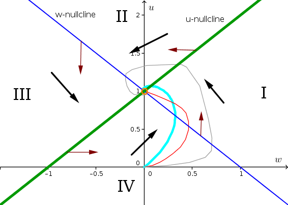 Example phase plane 3 with solution