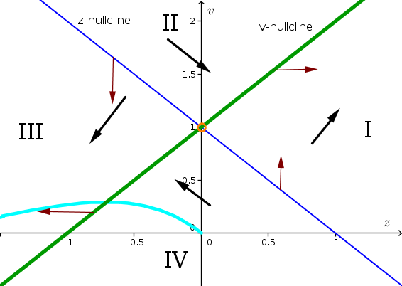 Example phase plane 4 with solution