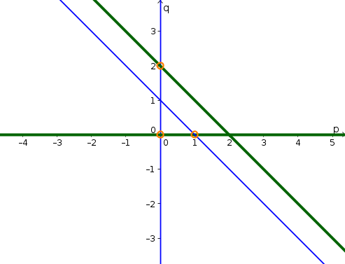 Example phase plane 6 solution