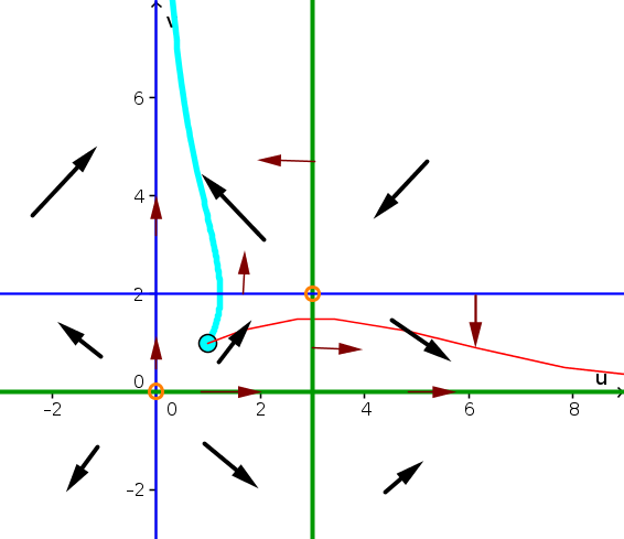 Example phase plane 8 solution