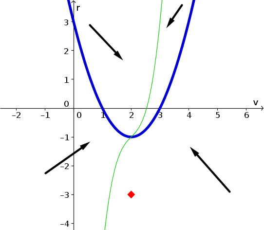 Example phase plane with nullclines 1