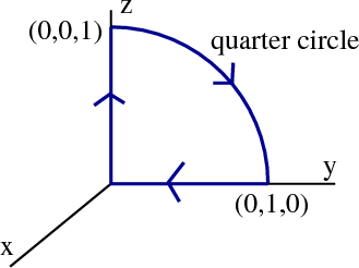 Quarter circle in three dimensions