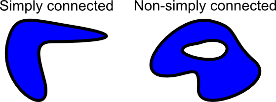Simply connected two-dimensional domains
