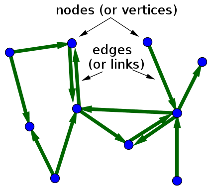 Small directed network with labeled nodes and edges