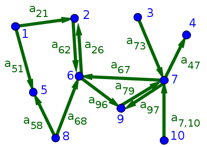 Small directed network with numbered nodes and labeled edges
