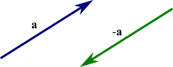 An introduction to vectors - Math Insight