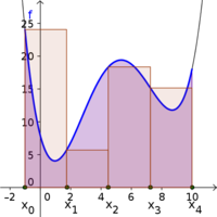 Area under a curve with subintervals