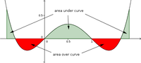 Area under and over a curve