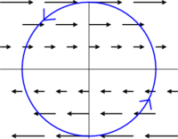 Shear flow gives circulation around circle