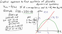 Graphical approach to find equilibria of discrete dynamical systems